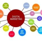 Basics of Digital Marketing - What every internet user must know.