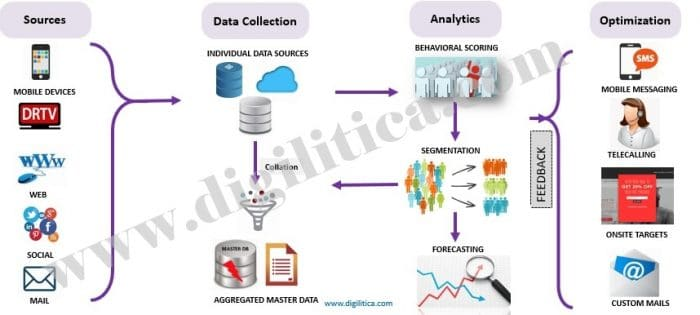 Analytics data integration process