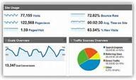 Focus on Analytics Reporting