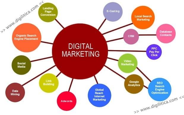 Digital Marketing view