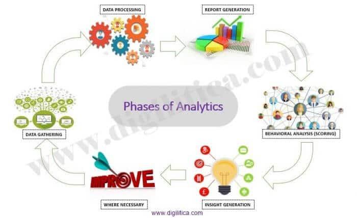 Analytics phases